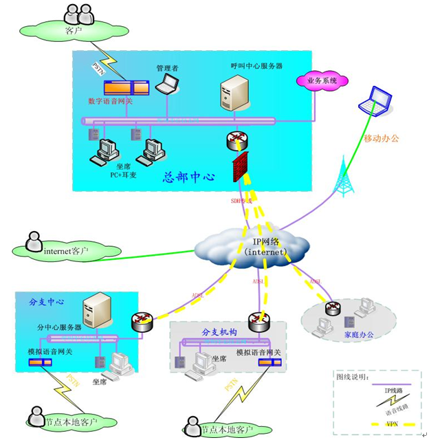 分布式建设网络呼叫中心